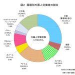 最も多いのは中国籍