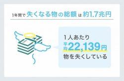 年間で2万円以上も失くしてる?