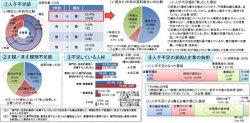 「関東財務局管内における人手不足の現状及び対応策について」