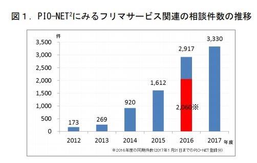 画像はプレスリリースから(赤い部分は2016年度1月31日までに集計された相談件数)