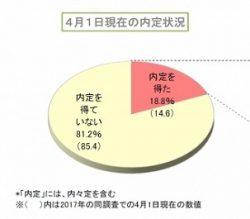 4月1日時点で2割弱の学生が内定を獲得