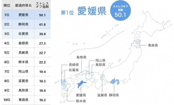 ストレスが少ない都道府県ランキング