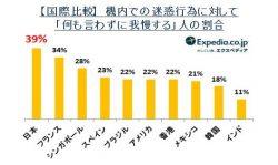 日本人は「何も言わずに我慢する」人の割合が大きい
