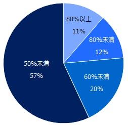 企業への年収交渉により、転職者の希望年収が実現する割合