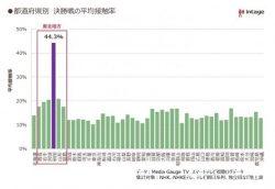 画像はプレスリリースより。決勝戦の接触率のグラフ。