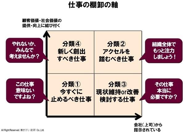 組織の仕事を棚卸する際はこの2つの軸で考える