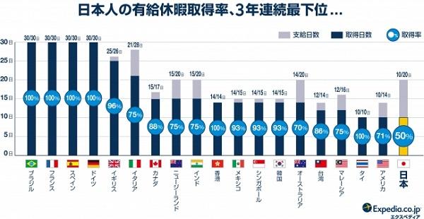取得率、取得日数ともに世界最下位