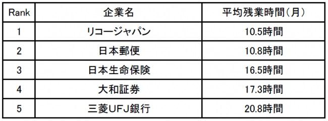 営業職の残業が少ない企業ランキング1位はリコージャパン