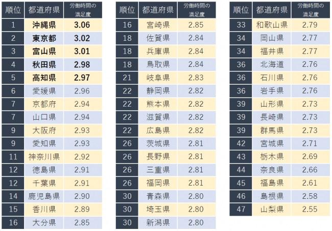 労働時間の満足度が高い都道府県