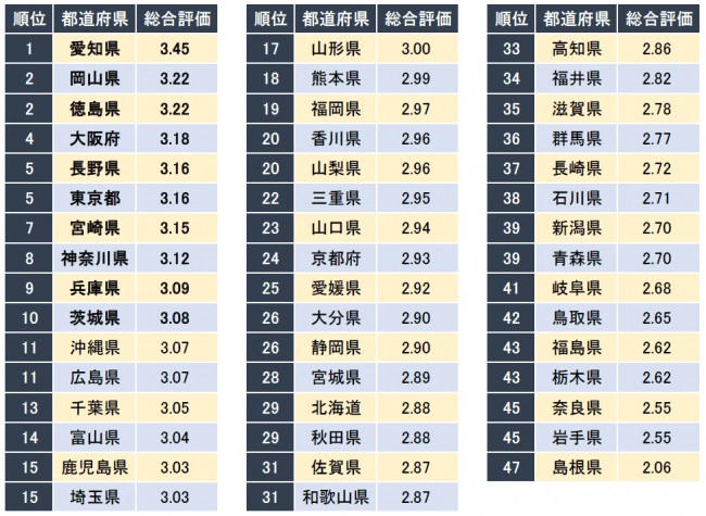 30代が働きやすい都道府県ランキング