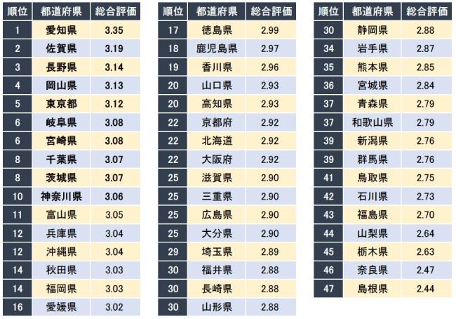 女性社員が働きやすい都道府県ランキング