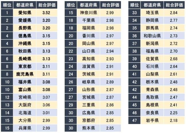 20代が働きやすい都道府県ランキング