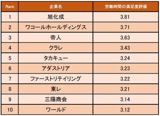 繊維・アパレル業界の労働時間の満足度が高い企業ランキング