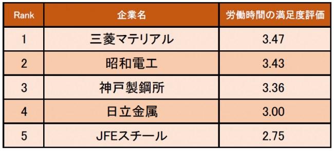 鉄鋼・金属業界の労働時間の満足度が高い企業ランキング