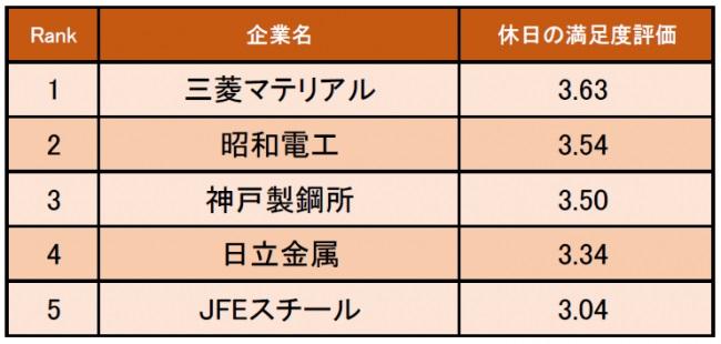 【鉄鋼・金属業界編】休日の満足度が高い企業