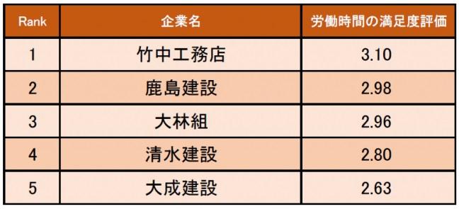 建設業界の労働時間の満足度が高い企業ランキング