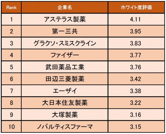 【医薬品業界】ホワイト度が高い企業