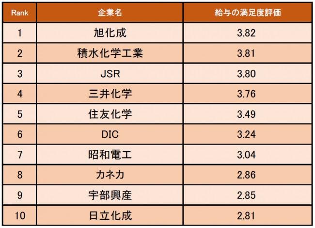 化学業界の給与の満足度が高い企業ランキング