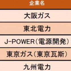 【電力・ガス業界】労働時間の満足度が高い企業