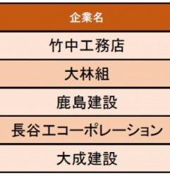 【建設業界編】建設業界の給与の満足度が高い企業