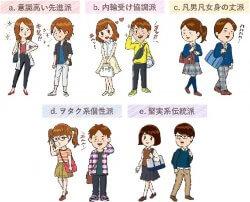 中高生の5つのクラスタ