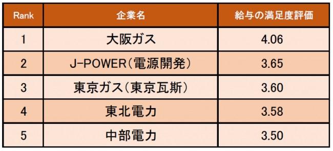 電力・ガス業界の給与の満足度が高い企業ランキング