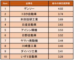 自動車・輸送用機器業界の給与の満足度が高い企業ランキング
