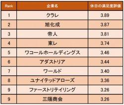 繊維・アパレル業界の休日の満足度が高い企業ランキング