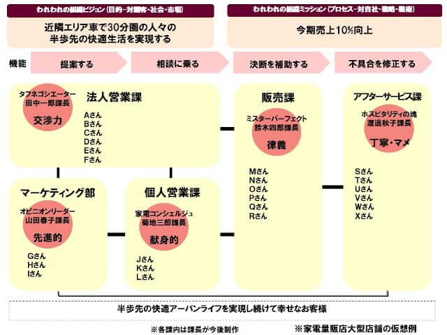 組織図の例