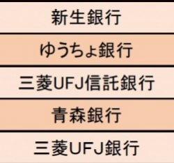 【銀行業界編】ホワイト度が高い企業ランキング