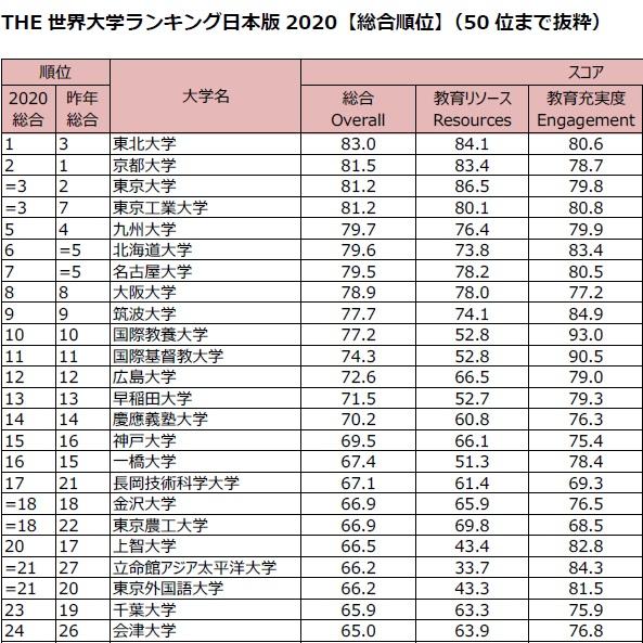 ランキング 一覧 大学 世界 2020