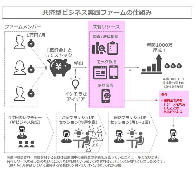共済型ビジネス実践ファーム「Fukusen」の仕組み