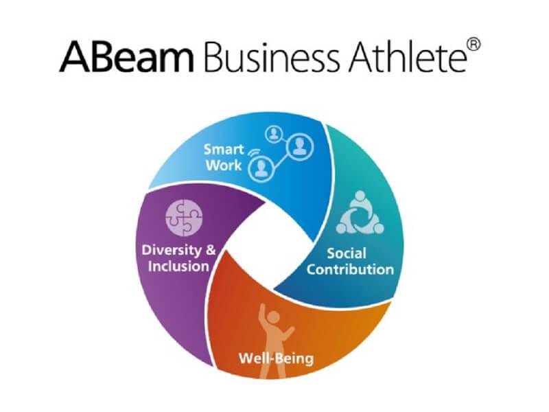 ABeam Business Athlete®を構成する「働き方改革」「ダイバーシティ&インクルージョン」「健康経営」「社会貢献」