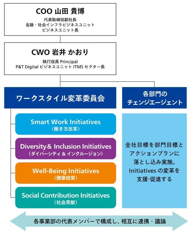 岩井さんは現業部門の執行役員プリンシパルと兼任でCWOを務める