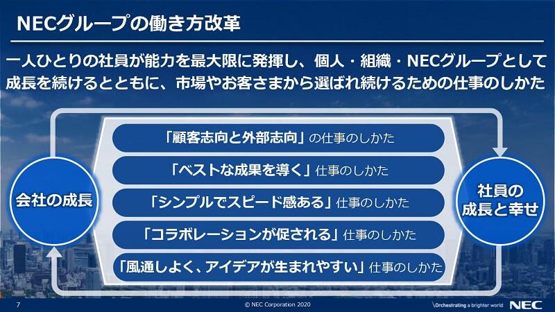 NECグループの「働き方改革」のコンセプト